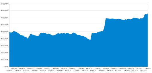 Trading-Ergebnis 2012
