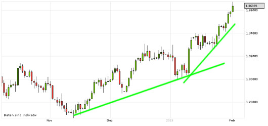 EUR/USD letzte 3 Monate KW 05/2013