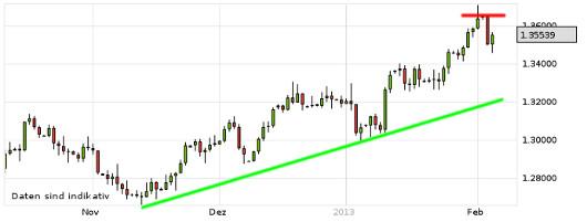 EUR/USD letzte 3 Monate KW 06/2013