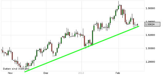 EUR/USD letzte 3 Monate KW 08/2013
