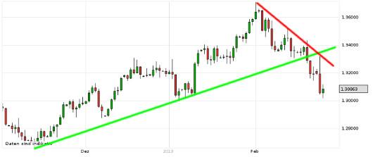 EUR/USD letzte 3 Monate KW 09/2013