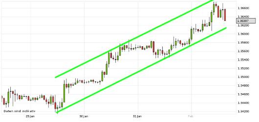 EUR/USD letzte 5 Tage KW 05/2013