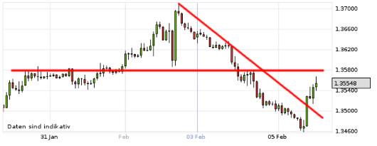 EUR/USD letzte 5 Tage KW 06/2013