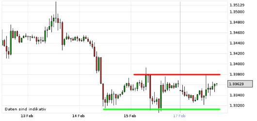 EUR/USD letzte 5 Tage KW 08/2013