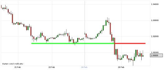 EUR/USD letzte 5 Tage KW 09/2013