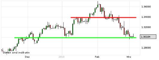 EUR/USD letzte 3 Monate KW 10/2013