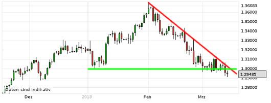 EUR/USD letzte 3 Monate KW 11/2013