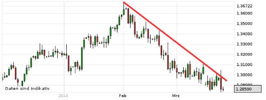 EUR/USD letzte 3 Monate KW 13/2013