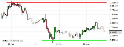 EUR/USD letzte 5 Tage KW 10/2013