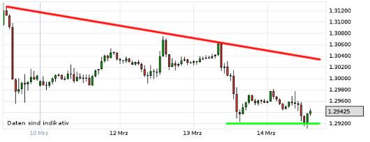 EUR/USD letzte 5 Tage KW 11/2013