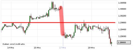 EUR/USD letzte 5 Tage KW 12/2013