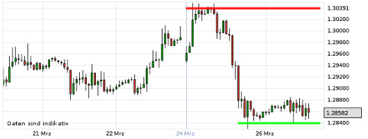 EUR/USD letzte 5 Tage KW 13/2013