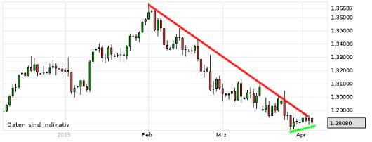 EUR/USD letzte 3 Monate KW 14/2013