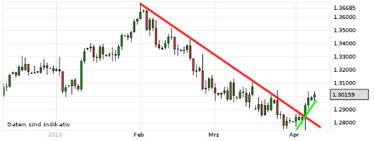 EUR/USD letzte 3 Monate KW 15/2013
