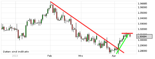 EUR/USD letzte 3 Monate KW 16/2013