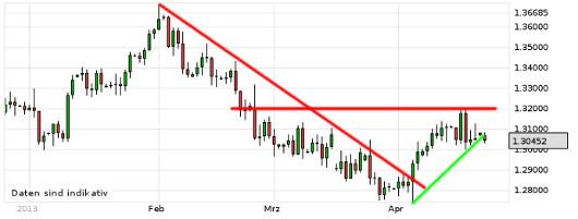 EUR/USD letzte 3 Monate KW 17/2013