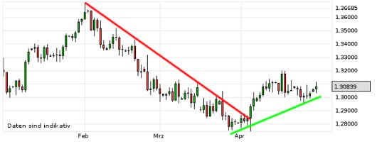 EUR/USD letzte 3 Monate KW 18/2013