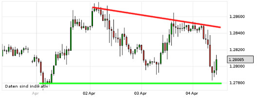 EUR/USD letzte 5 Tage KW 14/2013