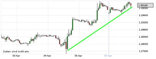 EUR/USD letzte 5 Tage KW 15/2013