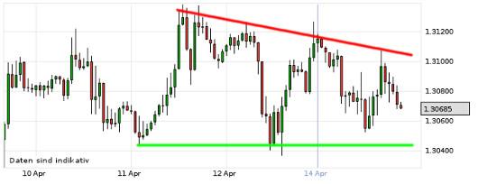 EUR/USD letzte 5 Tage KW 16/2013