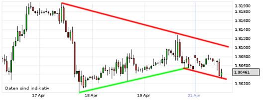 EUR/USD letzte 5 Tage KW 17/2013
