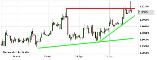 EUR/USD letzte 5 Tage KW 18/2013