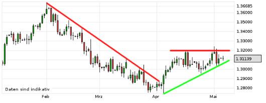 EUR/USD letzte 3 Monate KW 19/2013