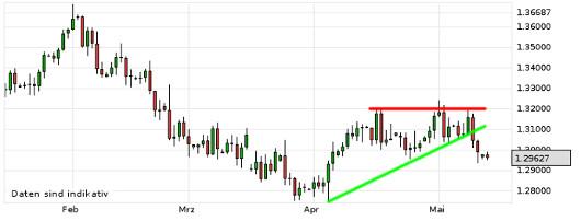 EUR/USD letzte 3 Monate KW 20/2013