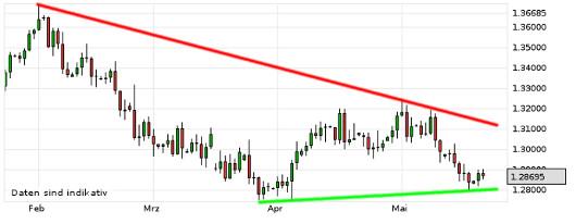 EUR/USD letzte 3 Monate KW 21/2013