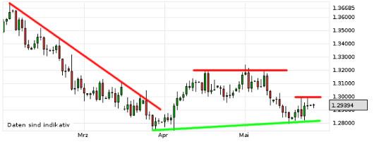 EUR/USD letzte 3 Monate KW 22/2013