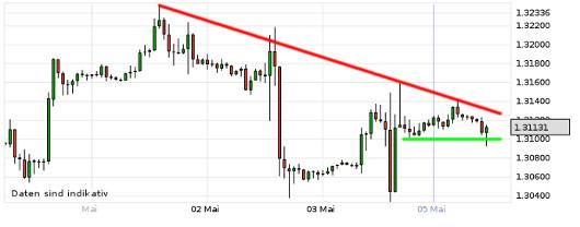 EUR/USD letzte 5 Tage KW 19/2013