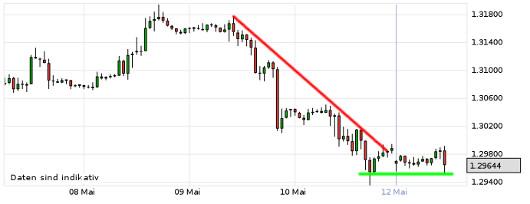 EUR/USD letzte 5 Tage KW 20/2013