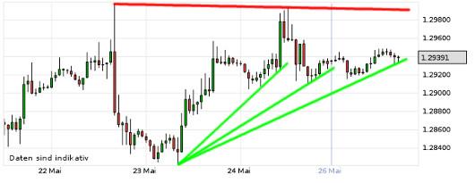 EUR/USD letzte 5 Tage KW 22/2013