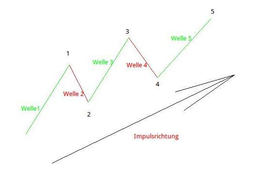 Elliott-Wellen: Abbildung 1