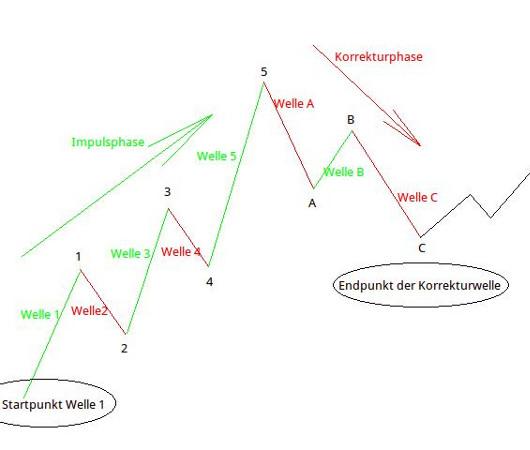 Elliott-Wellen: Abbildung 2