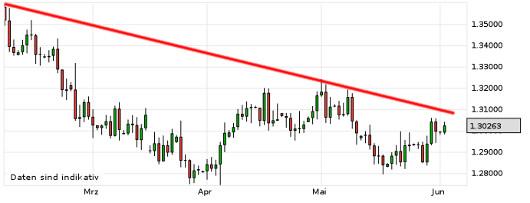 EUR/USD letzte 3 Monate KW 23/2013