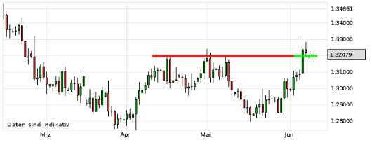 EUR/USD letzte 3 Monate KW 24/2013
