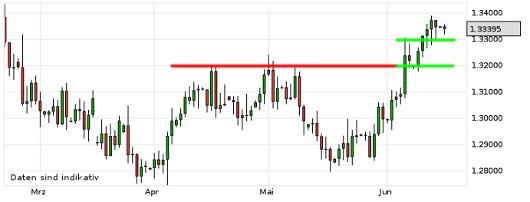 EUR/USD letzte 3 Monate KW 25/2013