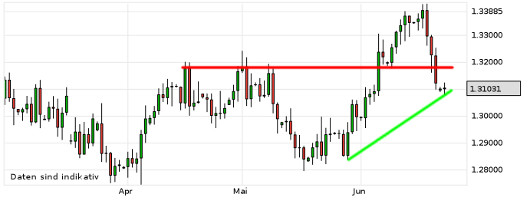EUR/USD letzte 3 Monate KW 26/2013