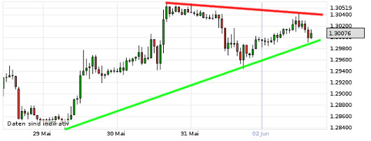 EUR/USD letzte 5 Tage KW 23/2013