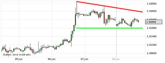 EUR/USD letzte 5 Tage KW 24/2013