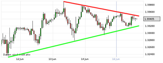 EUR/USD letzte 5 Tage KW 25/2013