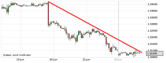 EUR/USD letzte 5 Tage KW 26/2013
