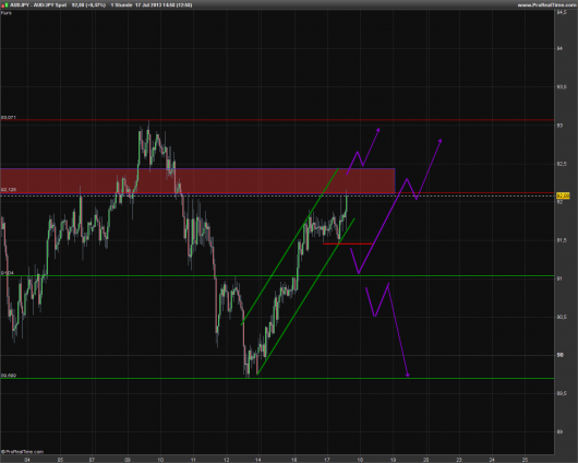 AUD/JPY KW 29/2013
