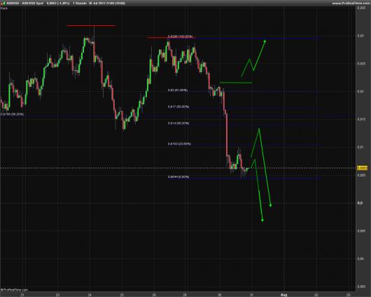 AUD/USD KW 31/2013