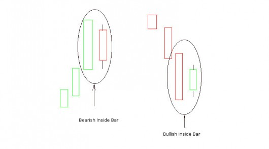 Candlestick Charts: Bearish und Bullish Inside Bar