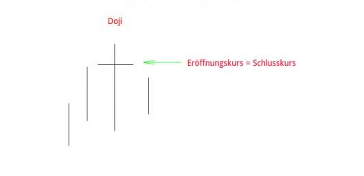 Candlestick Charts: Doji