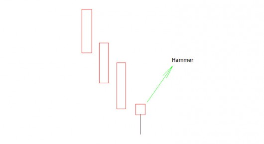Candlestick Charts: Hammer