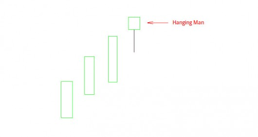 Candlestick Charts: Hanging Man
