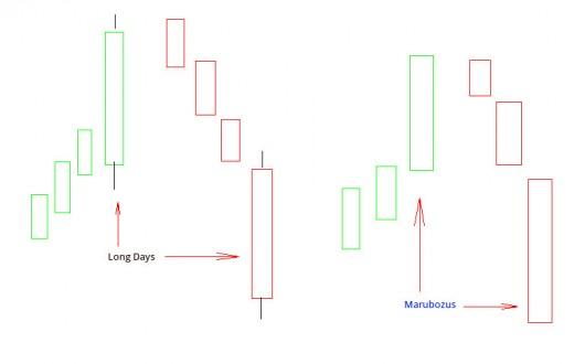 Candlestick Charts: Long Days und Marubozus